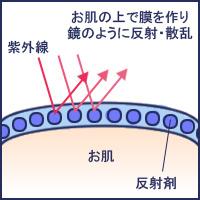 紫外線反射剤